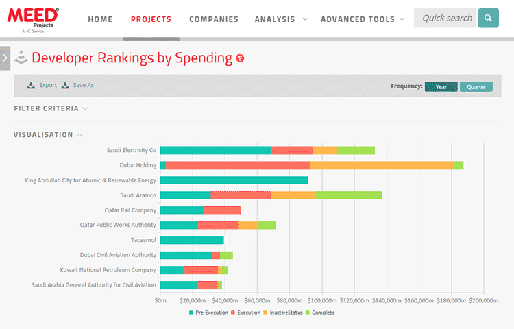 meed projects ranking reports