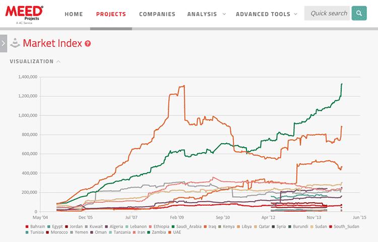MARKET INDEX graph