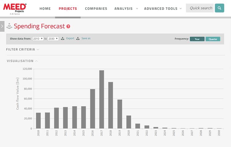 meed projects accurate forecasting and budgeting